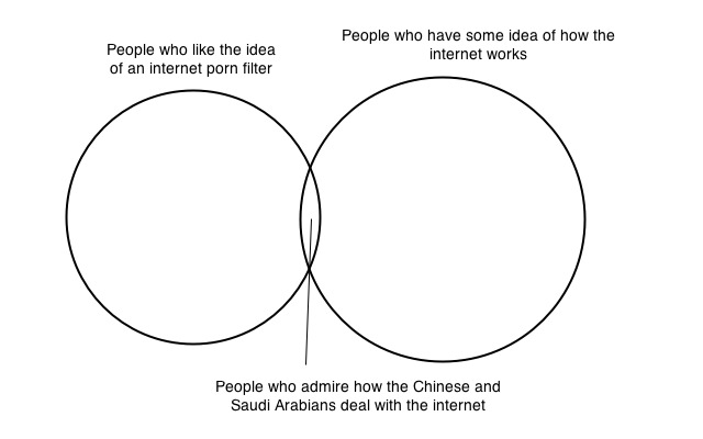 Porn filter venn diagram